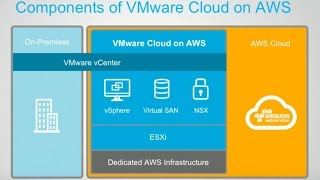 VMware Cloud on AWS - Demo