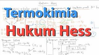 Hukum Hess (Diagram siklus dan Diagram Tingkat Energi) pada Termokimia