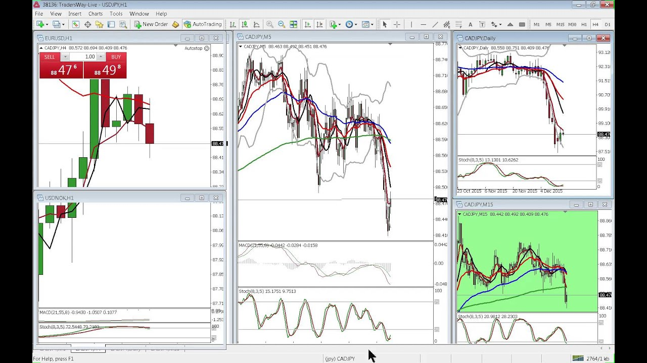 Forex Trading Strategies - Guide For Hedging - YouTube