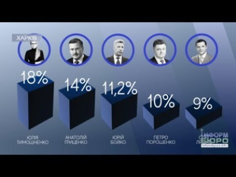 Вибори президента 2019: хто наступний?