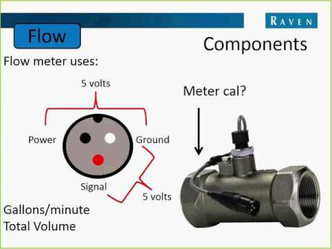 Fall Training Webinar Series - Flow Controls