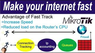 Fasttrack mikrotik video clip