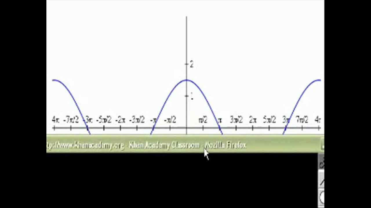 how to find equation of a trigonometric function