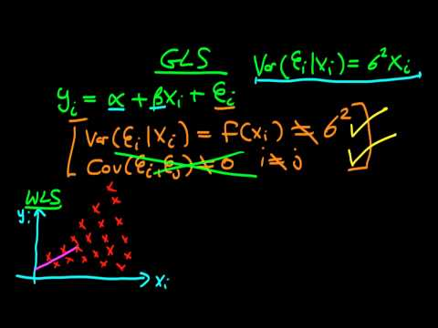 Weighted Least Squares: an introduction