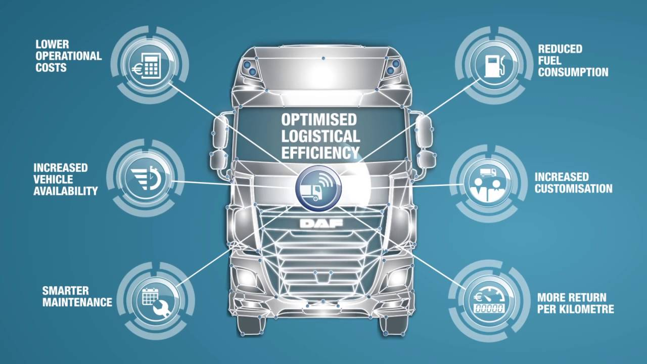 Daf Trucks Introducing Daf Connect The State Of The Art