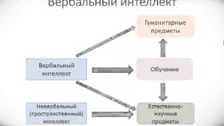 Психология урок 39 Вербальный, невербальный, социальный интеллект