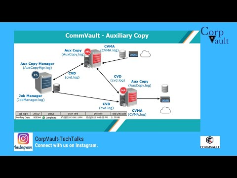 CommVault Auxiliary Copy
