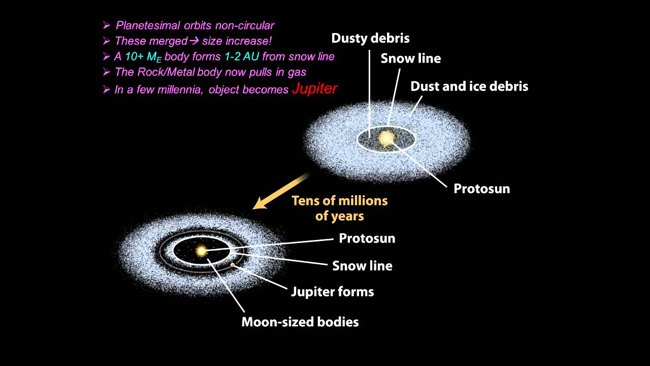 formation of the solar system part 2