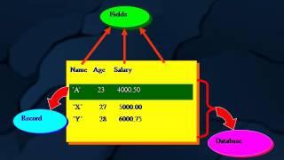 كيفية إنشاء التقويم في ج اللغة ؟