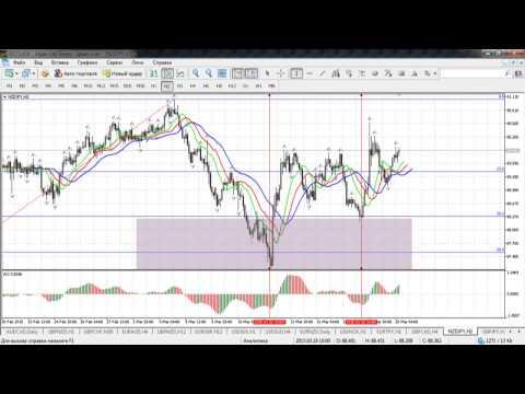 Краткосрочный волновой анализ валютных пар и золота от 20.03.2015