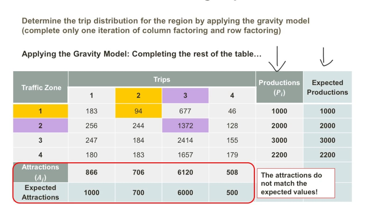 trip distribution Trip distribution using the gravity model trip distribution using the gravity model skip navigation sign in search loading close yeah, keep it undo close this video is unavailable.