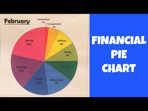 MAKE A FINANCIAL PIE CHART!
