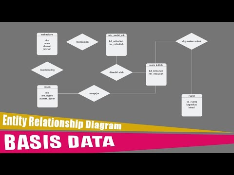 PENJELASAN BASIS DATA ERD (ENTITY RELATIONSHIP DIAGRAM)