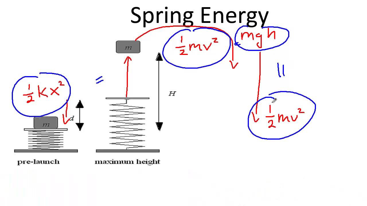 hight resolution of spring energy diagram