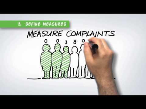 Measurement for Improvement – Productive General Practice Measurement for Improvement