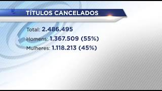 Quase dois milhões e meio de títulos de eleitores foram cancelados por falta sem justificativa nos últimos três turnos de eleições. Veja como regularizar a ...