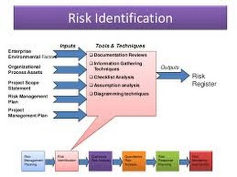 16. Project Risk Identification
