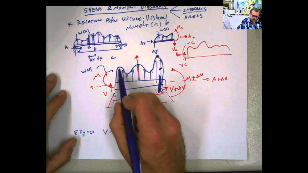 Lecture On Relation Between W Loadv Shear And M Moment Youtube Calculating Bending Moments Drawing A Diagram Video