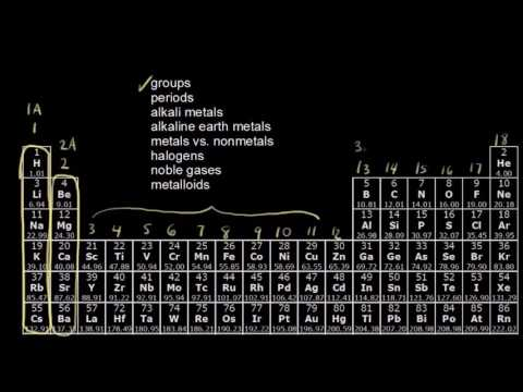 The Periodic Table - Groups and Periods explained