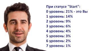 ООО «Глобус Интерком» - заработок без вложений!