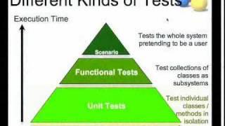 """The Clean Code Talks  -- Unit Testing"""