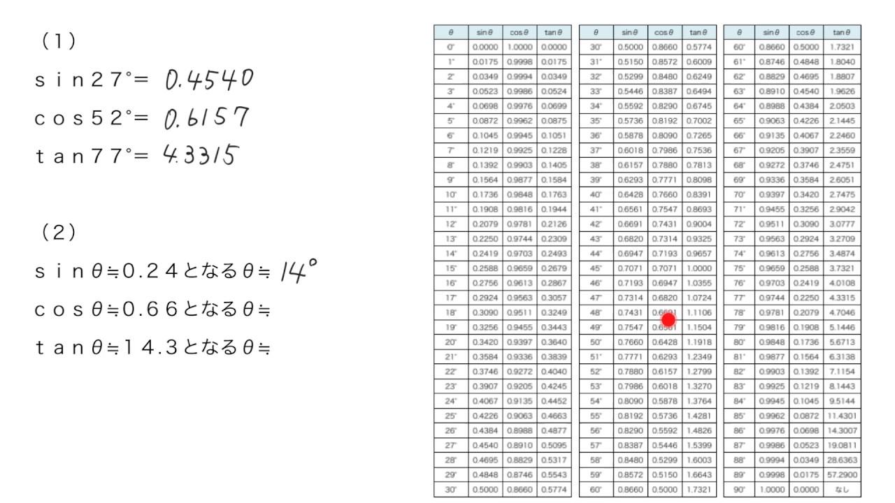 三角 比 の 表 表 14.1: 三角比の表 - math-konami.com