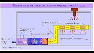 видео Как сделать воздушное отопление частного дома своими руками