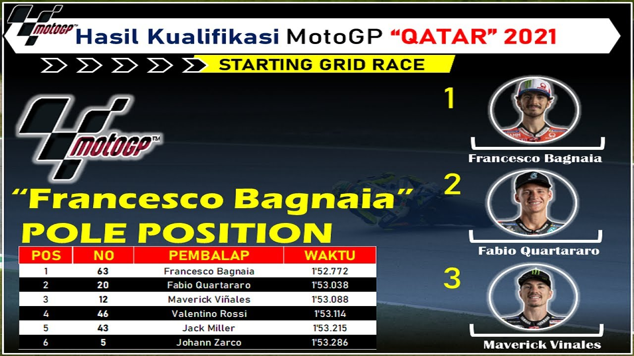 Hasil Kualifikasi Motogp Qatar 2021 Dan Starting Grid Motogp Qatar 2021 Bagnaia Pole Position Youtube