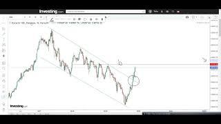 Review of Current Situation of Pakistan Stock Exchange [Urdu] |Video # 105