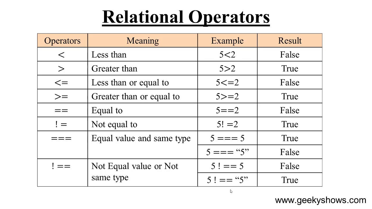 Relational or Comparison Operator in JavaScript (Hindi