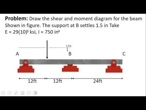 Part 1 Shear Force And Bending Moment Diagram Using Force Method Of