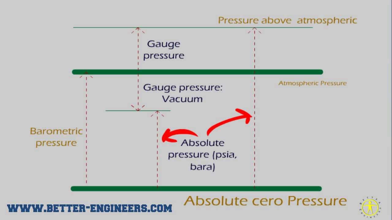 physics absolute zero In theory, absolute zero is the temperature at which the particles of matter (molecules and atoms)  in quantum physics there is something called zero point energy,.