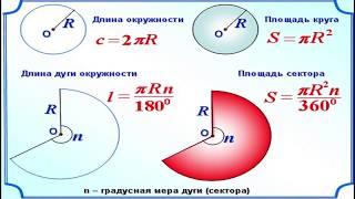 История возникновения формул для площади круга и длины окружности.