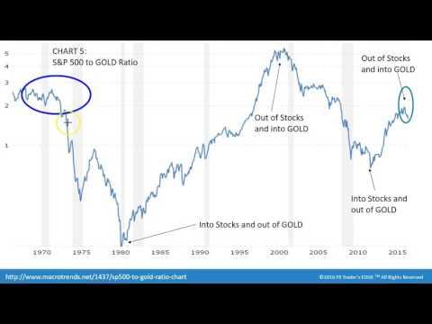 Trading with Intermarket Analysis - S&P 500, US Dollar, Oil, Gold