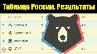 Чемпионат России по футболу (РПЛ). Результаты 3 тура, таблица, расписание.