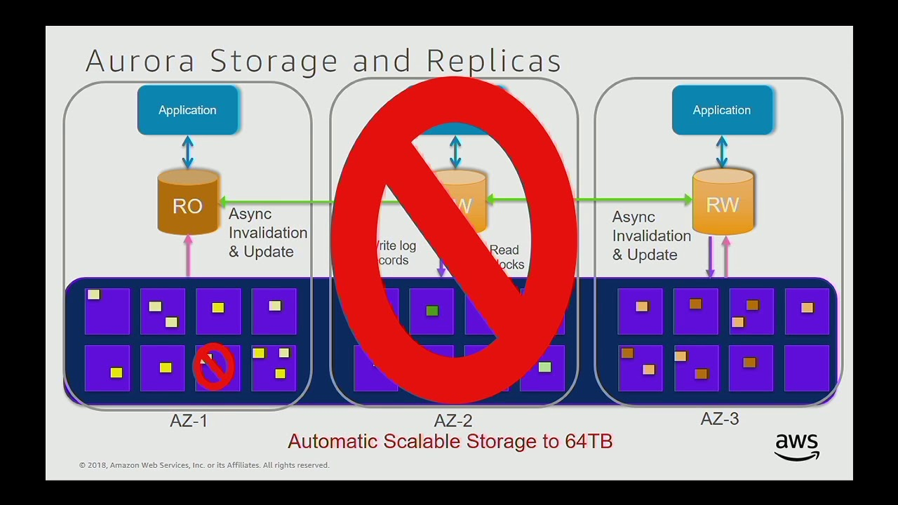 Grant McAlister: Aurora PostgreSQL -- PGCon 2018