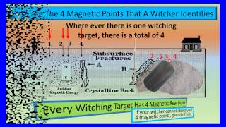 Water Witching, Water Well, Magnetic truth, Water wells, San Diego, Riverside Ca, Ramona,.