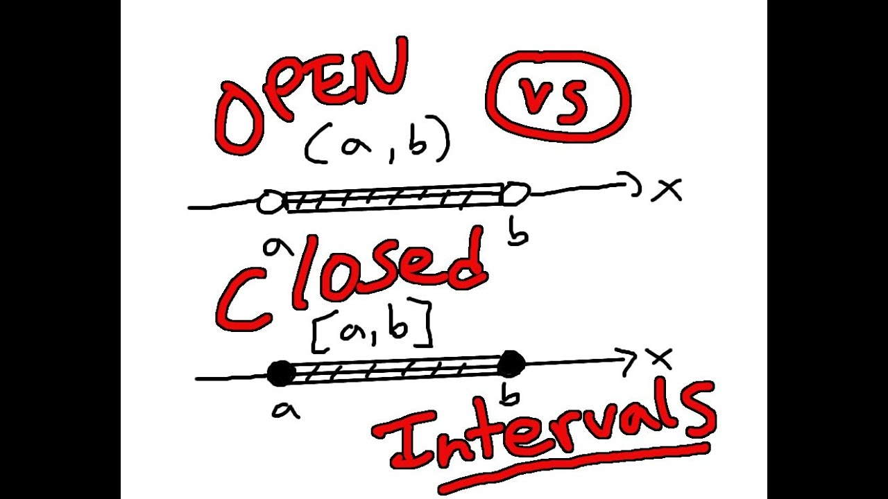 Types Of Intervals Closed Vs Open Intervals Youtube