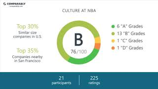 NBA Employee Reviews - Q3 2018