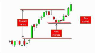 A Top Swing Trading Pattern by Tom Willard