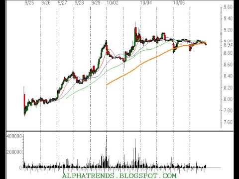 Technical Analysis Stock Ideas for Tuesday 10/10/06