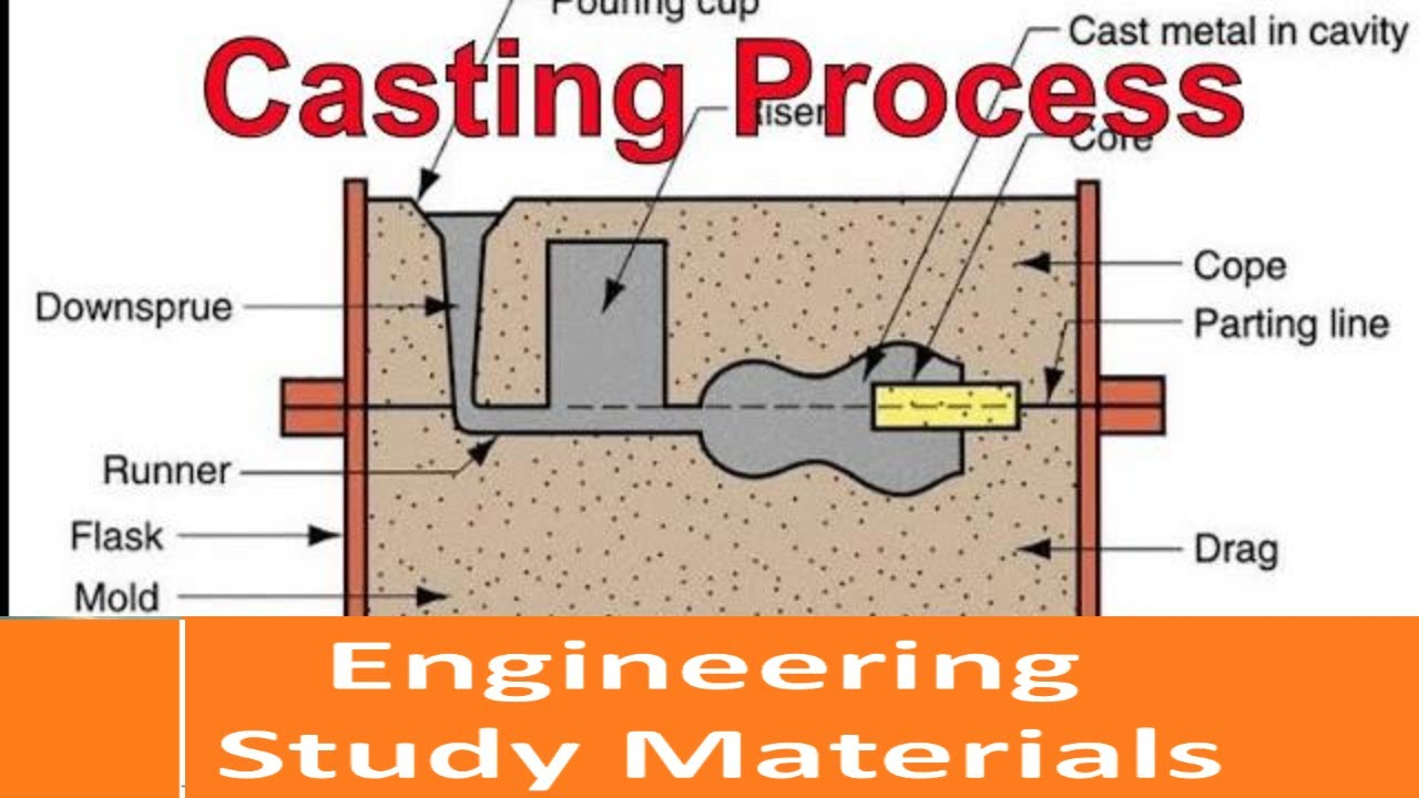 Casting Process | Terminology | Types | Pattern Making | Core Making |  ENGINEERING STUDY MATERIALS