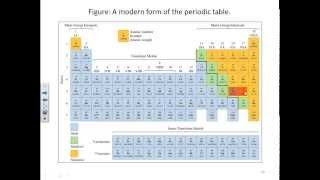 CHE 133 HW 12 - Periodic Table
