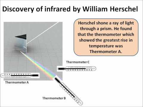 P1.6 Discovery Of Infrared And Ultraviolet Radiation