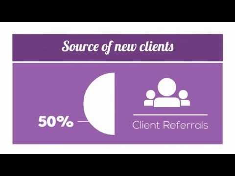 20 Referral Marketing System & Solution Video Examples