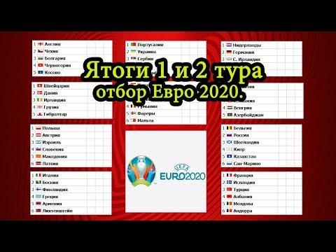 Футбол. Чемпионат Европы 2020. Итоги после 1 и 2 тура.