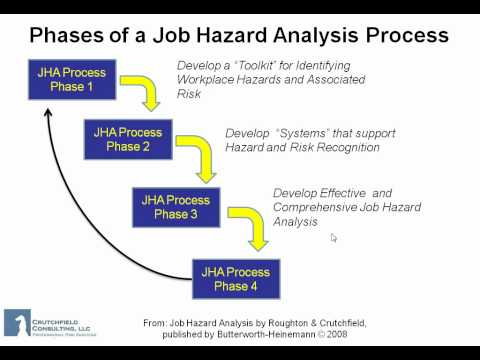 Explain the Sequential Stages of the Recruitment Process