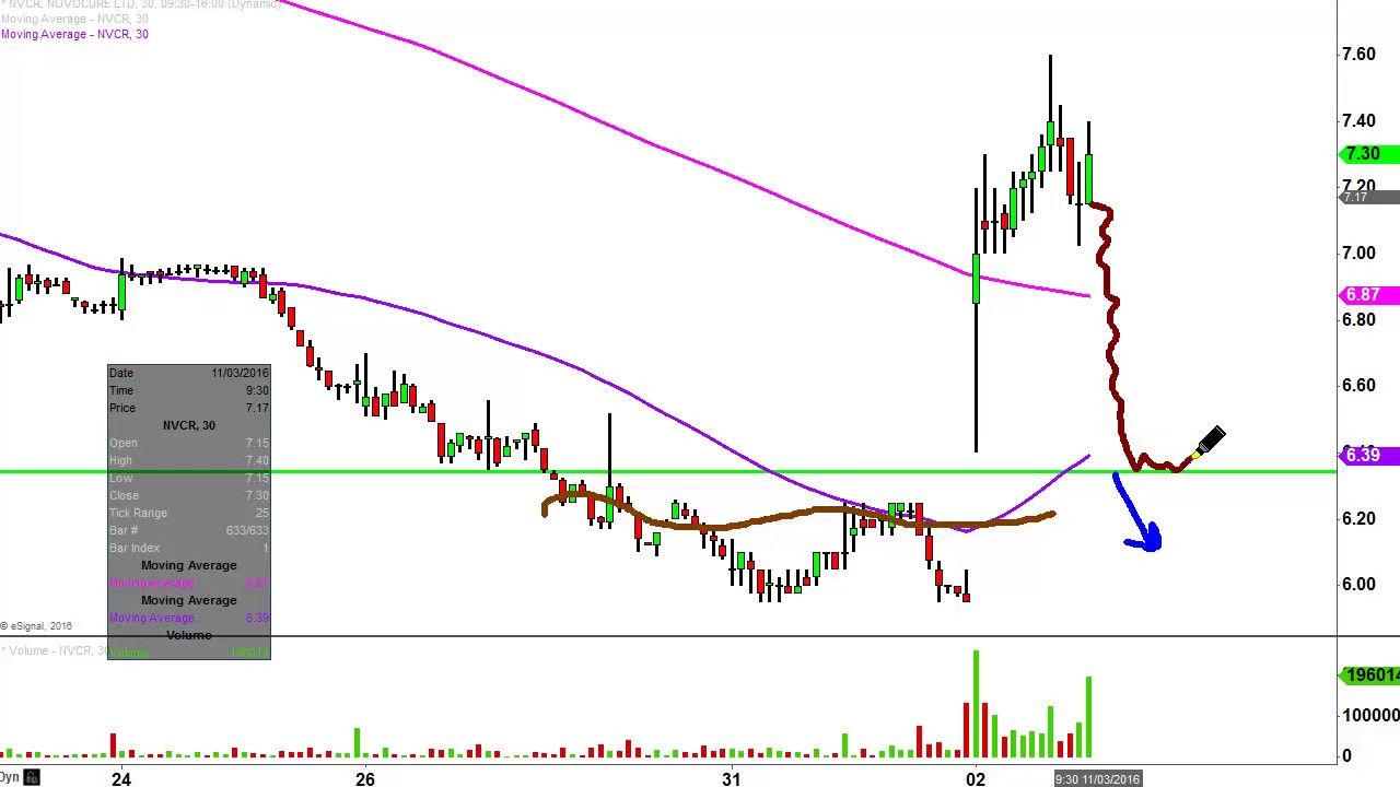 Novocure Ltd Nvcr Stock Chart Technical Analysis For 11 02 16 Youtube