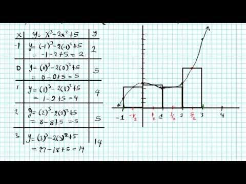 Integration Review Part II RRAM Reimann sums MRAM LRAM RAM AP Calculus
