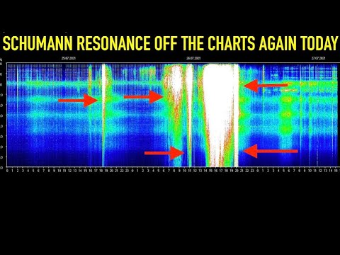 Major Spikes In Schumann Resonance Today, Off The Charts